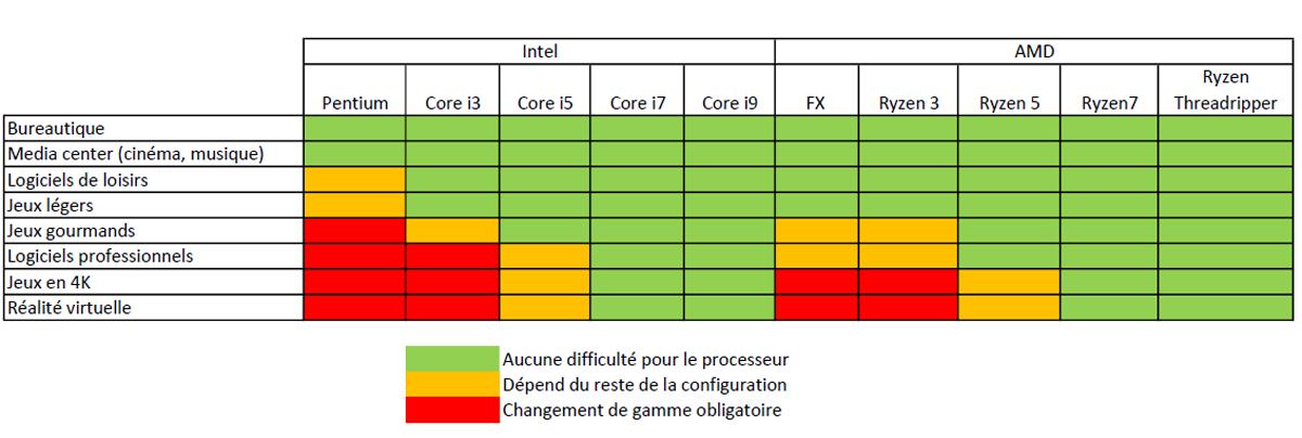 Processeur PC - Quel CPU pour quel usage en 2019 - Guide d