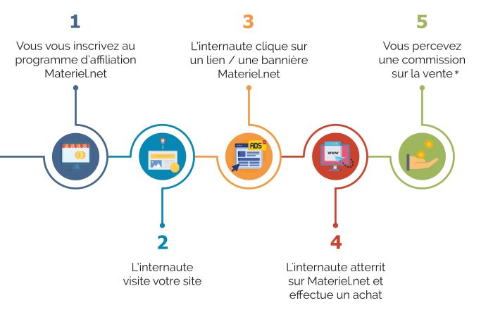 comment fonctionne l'affiliation ?
