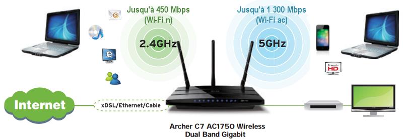 TP Link Routeur Gigabit Archer C7 AC1750 Routeur et modem
