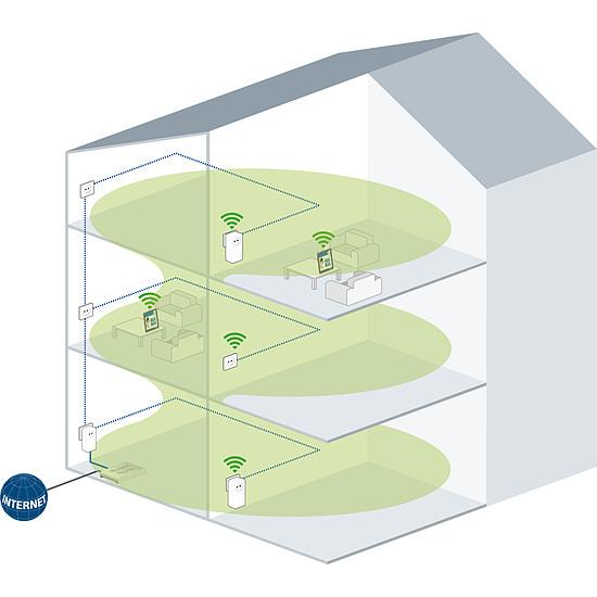 CPL Devolo Prise CPL dLAN 1200+ WiFi ac - Autre vue