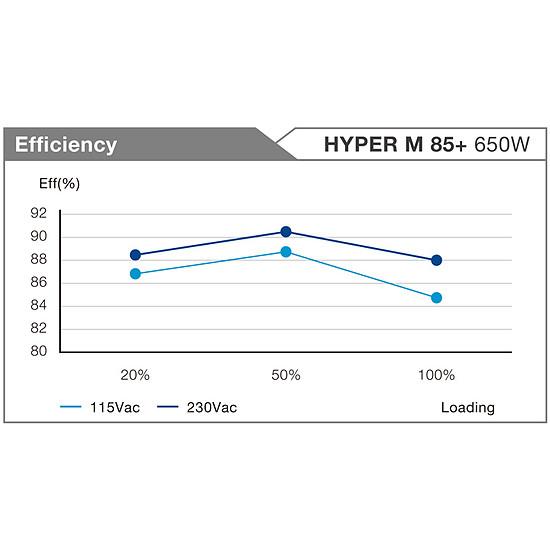 Alimentation PC FSP Fortron Hyper M 85+ 650W - Autre vue