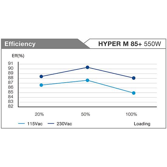 Alimentation PC FSP Fortron Hyper M 85+ 550W - Autre vue