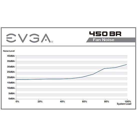 Alimentation PC EVGA BR 450 - Autre vue